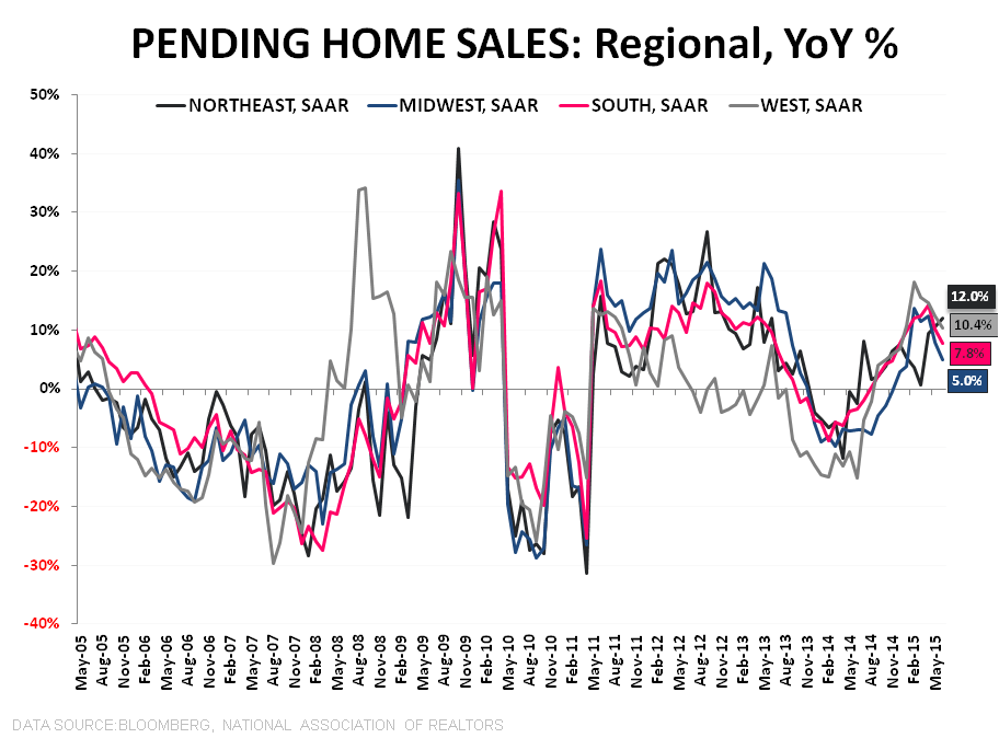 PHS | Dog Days - Purchase YoY Regional