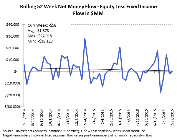 ICI Fund Flow Survey | International Funds and Equity ETFs Reaping the Benefits - ICI10