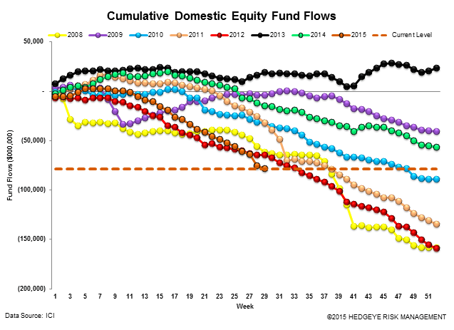 ICI Fund Flow Survey | International Funds and Equity ETFs Reaping the Benefits - ICI12