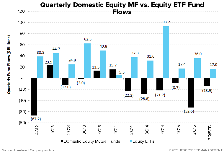 ICI Fund Flow Survey | International Funds and Equity ETFs Reaping the Benefits - ICI19