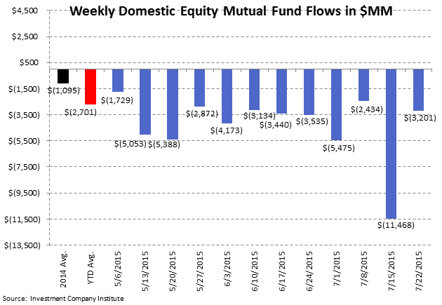 ICI Fund Flow Survey | International Funds and Equity ETFs Reaping the Benefits - ICI2