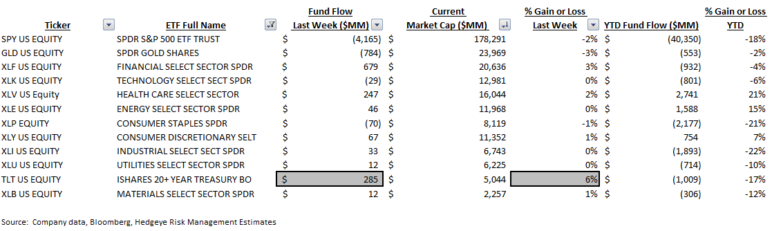 ICI Fund Flow Survey | International Funds and Equity ETFs Reaping the Benefits - ICI9