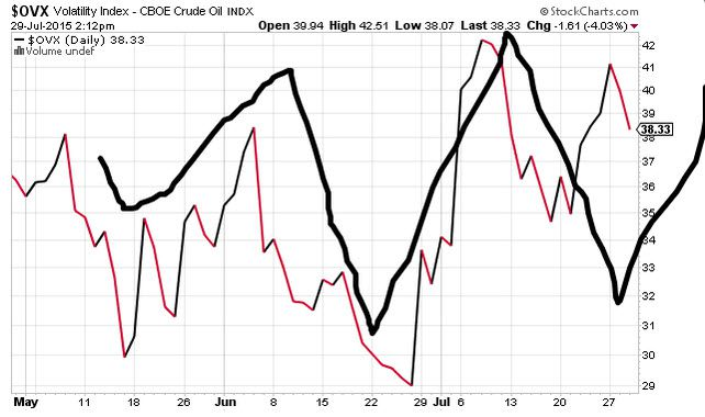A Risk Manager's Response to Today's Fed Announcement - z keith oil chart