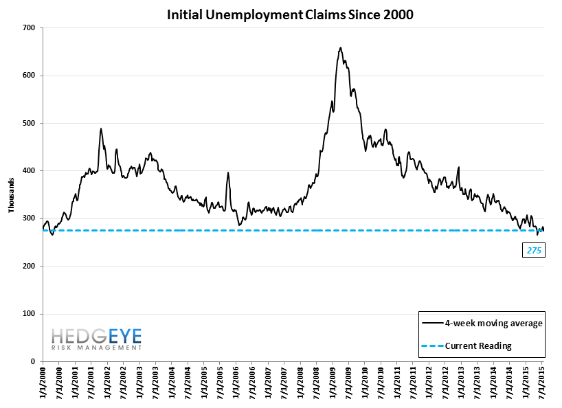 INITIAL JOBLESS CLAIMS | SLIGHT RISE BUT STILL LOW - Claims10