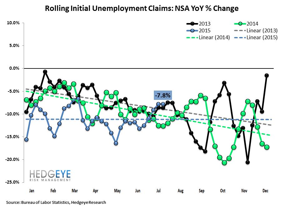 INITIAL JOBLESS CLAIMS | SLIGHT RISE BUT STILL LOW - Claims2