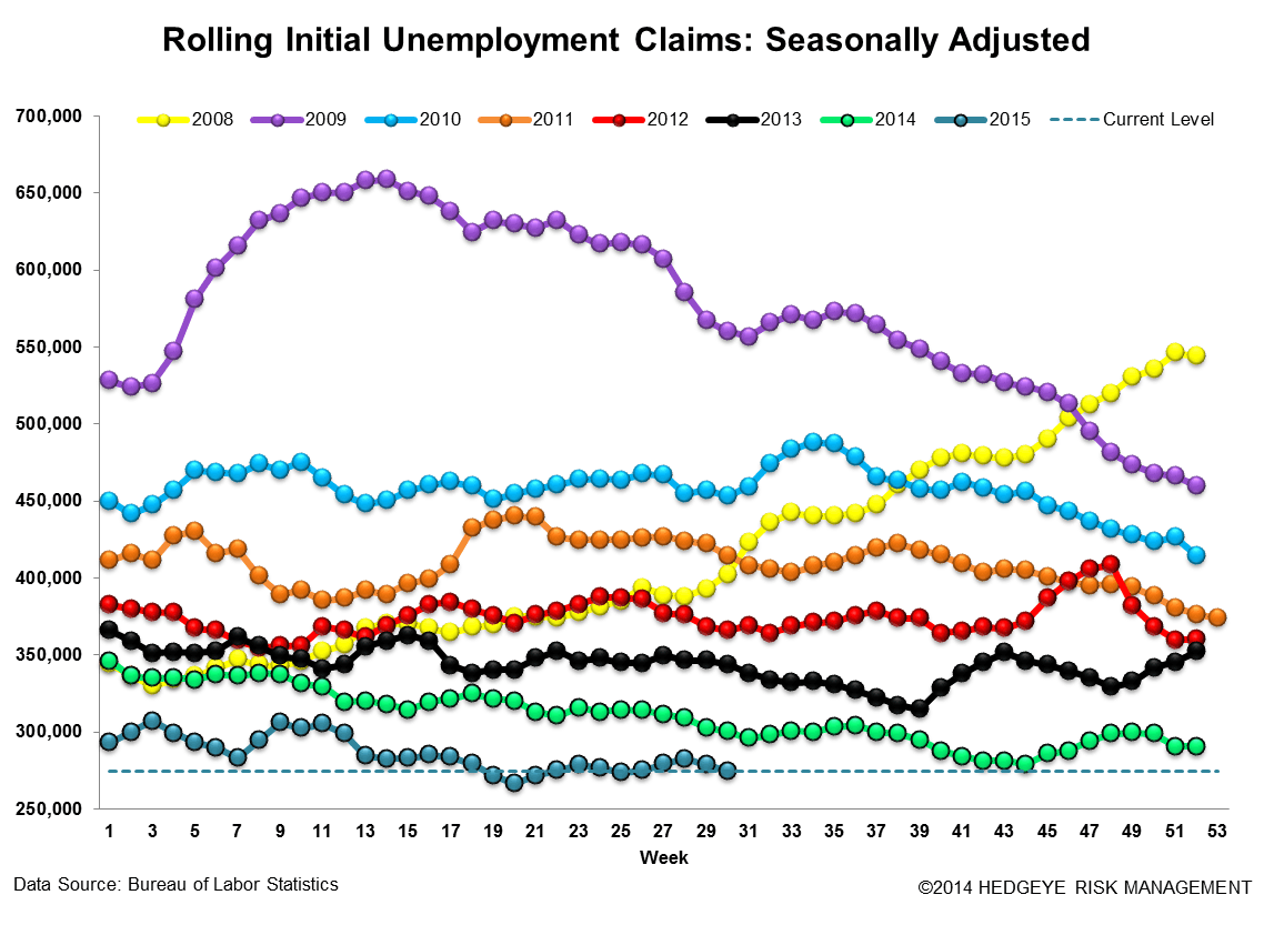 INITIAL JOBLESS CLAIMS | SLIGHT RISE BUT STILL LOW - Claims3