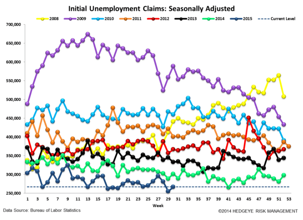 INITIAL JOBLESS CLAIMS | SLIGHT RISE BUT STILL LOW - Claims4