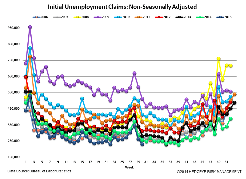 INITIAL JOBLESS CLAIMS | SLIGHT RISE BUT STILL LOW - Claims5