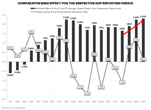 "U.S. GDP: IF YOU THINK 2Q WAS ""BLAH"", WAIT UNTIL IT TURNS ""BAD"" IN 2H15 - GDP COMPS"