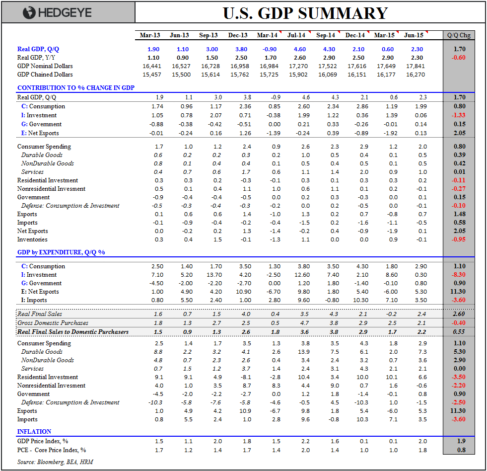 "U.S. GDP: IF YOU THINK 2Q WAS ""BLAH"", WAIT UNTIL IT TURNS ""BAD"" IN 2H15 - GDP Summary Table"