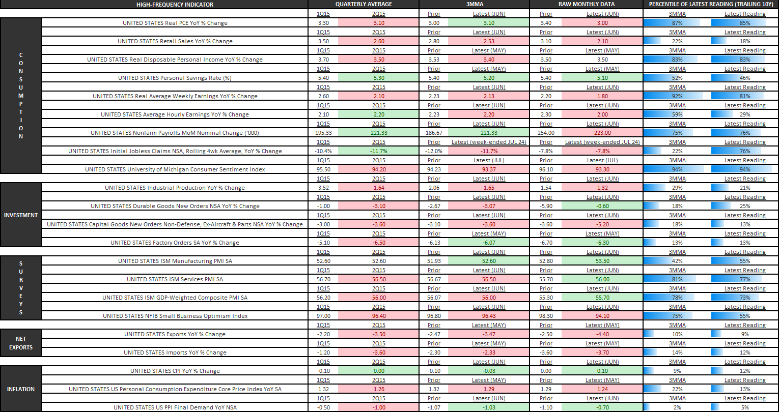"U.S. GDP: IF YOU THINK 2Q WAS ""BLAH"", WAIT UNTIL IT TURNS ""BAD"" IN 2H15 - U.S. Economic Summary Table"
