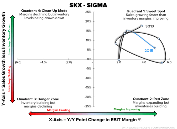 Retail Callouts (7/30): KATE Earnings Timing | SIGMAs - SHOO, GNC, SKX - 7 30  chart3