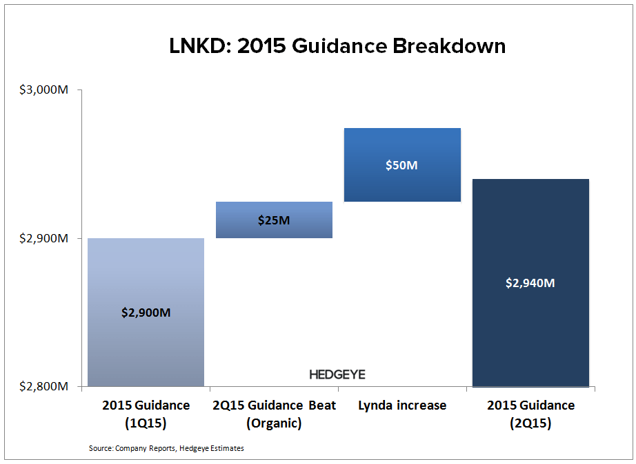 LNKD: Crying Wolf...Again (2Q15) - LNKD   2015 Guidance