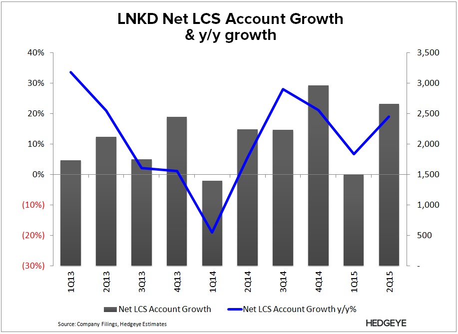 LNKD: Crying Wolf...Again (2Q15) - LNKD   Net LCS 2Q15