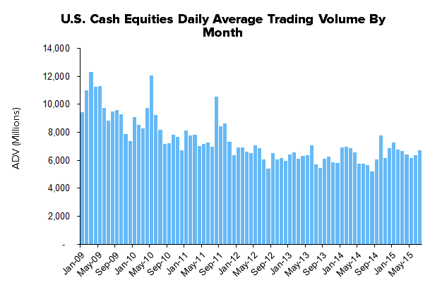 HEDGEYE Exchange Tracker | Getting Cashed Up on Equities - Stock Volume Trending Higher - XMon10