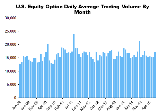 HEDGEYE Exchange Tracker | Getting Cashed Up on Equities - Stock Volume Trending Higher - XMon11