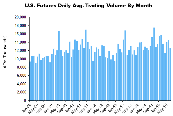 HEDGEYE Exchange Tracker | Getting Cashed Up on Equities - Stock Volume Trending Higher - XMon12