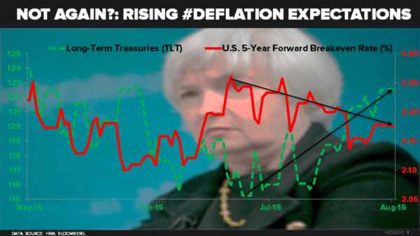 CHART OF THE DAY: Rising Deflation Expectations - 08.03.15 chart