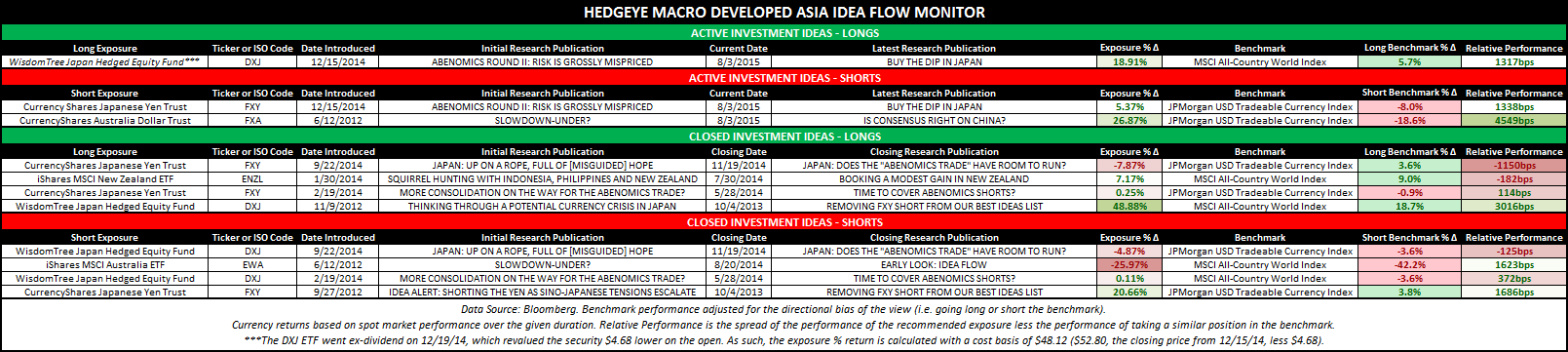 Making Sense of DM Asia, Emerging Market Macro Data - DM Idea Flow Monitor