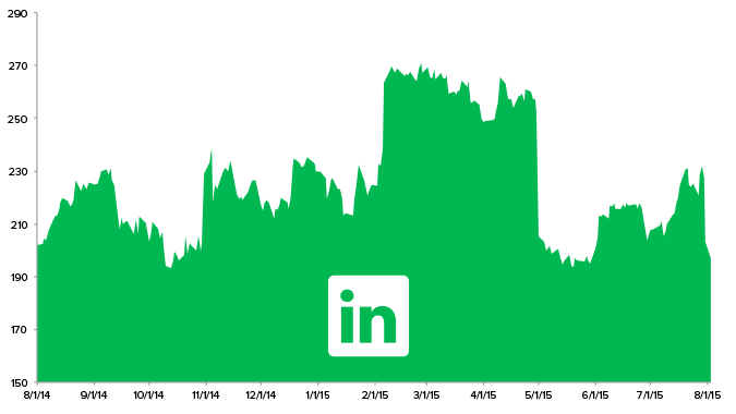 Stock Report: LinkedIn Corporation  (LNKD) - HE LNKD chart 8 3 15