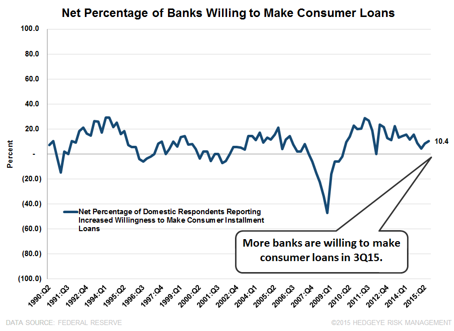 3Q15 SENIOR LOAN OFFICER SURVEY | MOSTLY GREEN - SLOOS 11 2