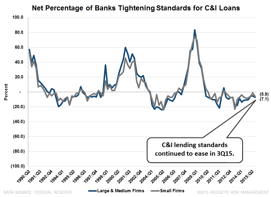 3Q15 SENIOR LOAN OFFICER SURVEY | MOSTLY GREEN - SLOOS 2