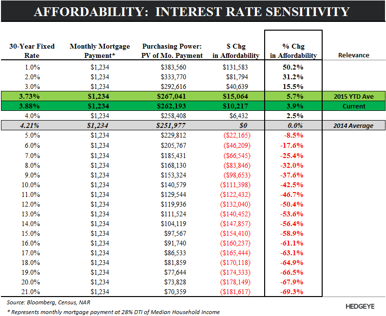 Purchase Apps | Sequentials & Swing-factors - Affordability Table
