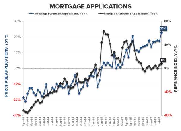 Purchase Apps | Sequentials & Swing-factors - Purchase   Refi YoY