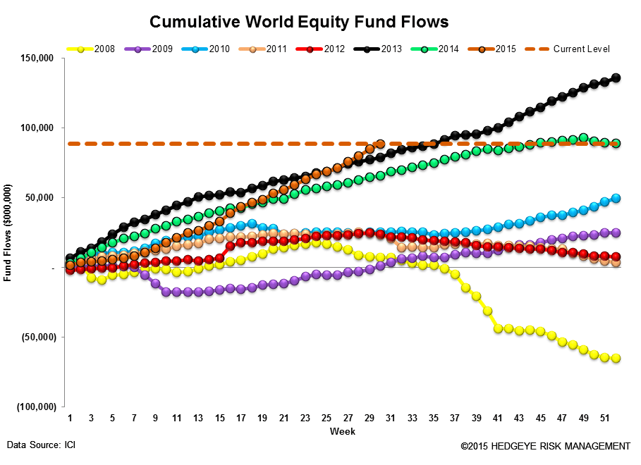 ICI Fund Flow Survey | International Equity Funds Batting 1.000 in 2015 - ICI13