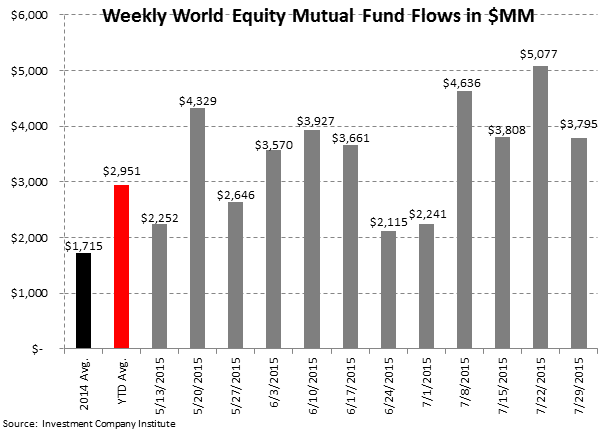 ICI Fund Flow Survey | International Equity Funds Batting 1.000 in 2015 - ICI3