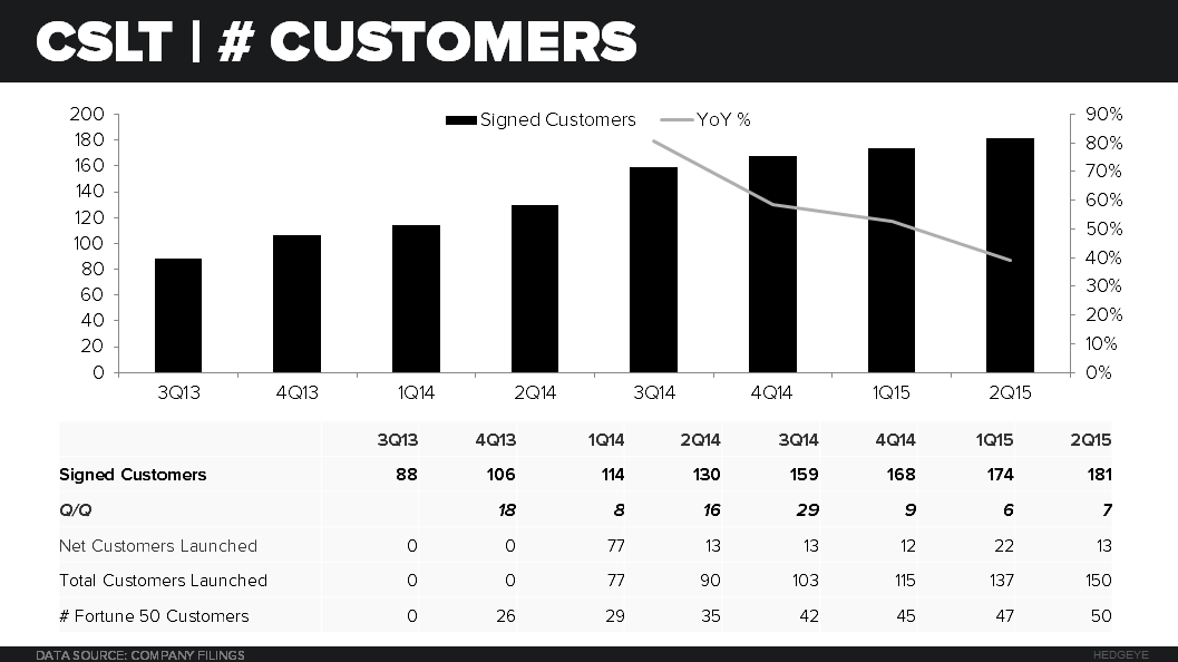 CSLT | 2Q15 Earnings | TOO SHORT AND TOO CHEAP FOR A BEAT - 2015 08 06 CSLT Customers