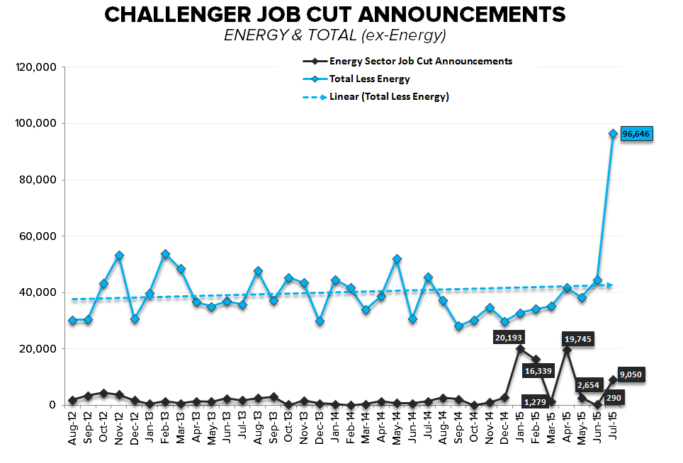 JOB CUTS & JOBLESS CLAIMS | ARMY WOES & ENERGY WAVES - July Challenger