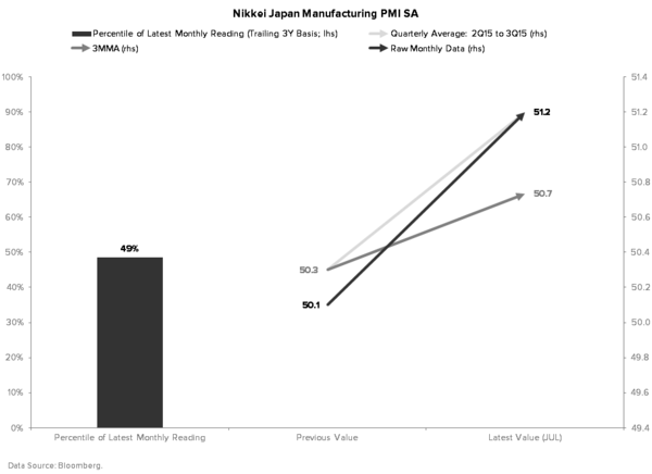 Investing Ideas Newsletter       - Chart 6 MANUFACTURING PMI