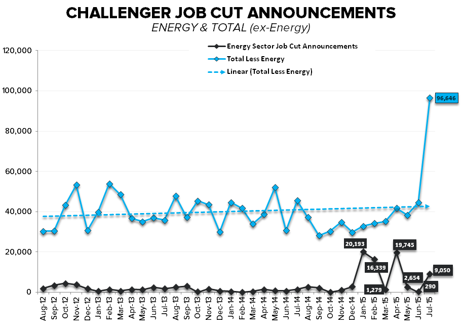 JOB CUTS & JOBLESS CLAIMS | ARMY WOES & ENERGY WAVES - Challenger