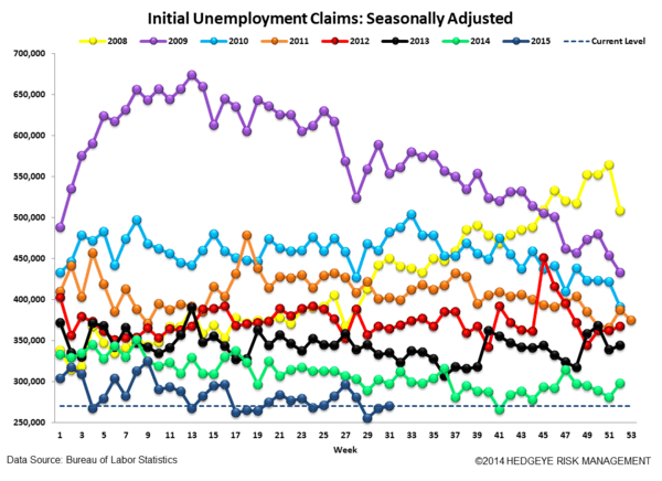 JOB CUTS & JOBLESS CLAIMS | ARMY WOES & ENERGY WAVES - Claims4 normal  1
