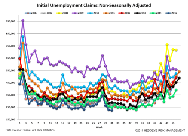 JOB CUTS & JOBLESS CLAIMS | ARMY WOES & ENERGY WAVES - Claims5 normal  1