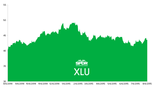 Adding XLU to Investing Ideas | Stock Report: Utilities Select Sector SPDR Fund - XLU chartfinal