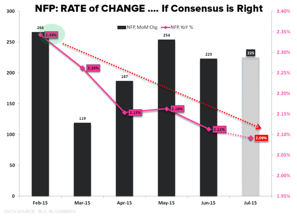 CHART OF THE DAY: Aggressive Enough? - NFP Jul