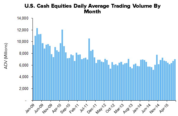 HEDGEYE Exchange Tracker | Trending Cash Equity Volume Expanding Y/Y Growth - XMon10