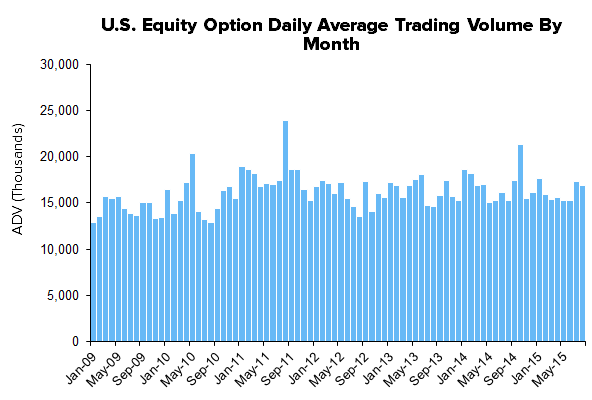 HEDGEYE Exchange Tracker | Trending Cash Equity Volume Expanding Y/Y Growth - XMon11