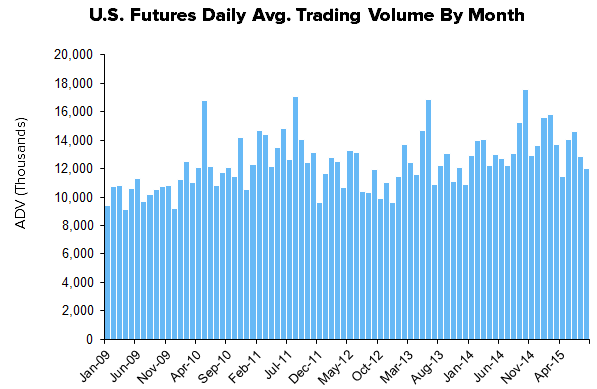 HEDGEYE Exchange Tracker | Trending Cash Equity Volume Expanding Y/Y Growth - XMon12