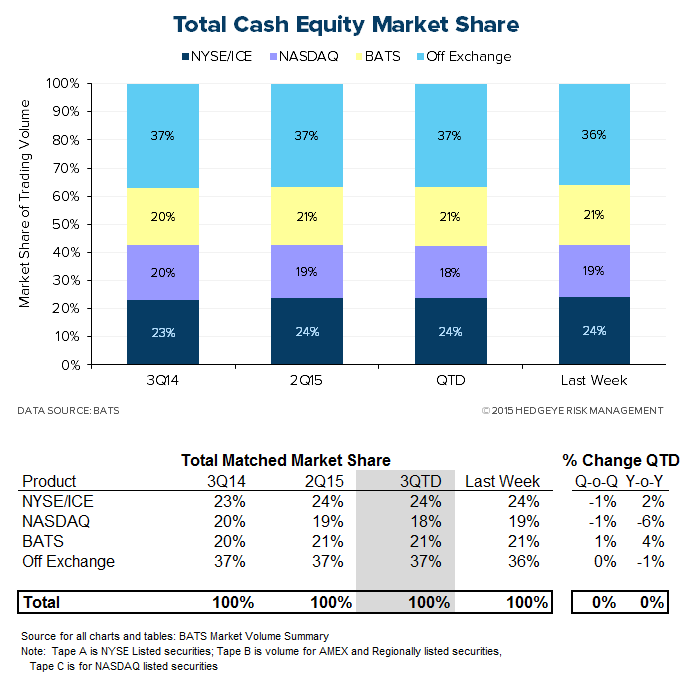 HEDGEYE Exchange Tracker | Trending Cash Equity Volume Expanding Y/Y Growth - XMon3
