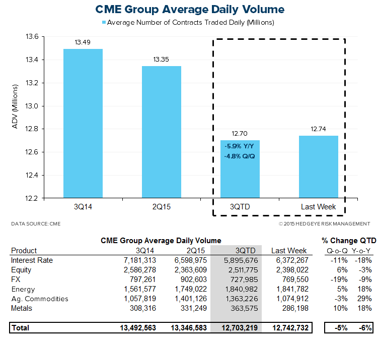 HEDGEYE Exchange Tracker | Trending Cash Equity Volume Expanding Y/Y Growth - XMon6