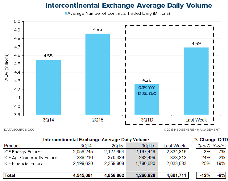 HEDGEYE Exchange Tracker | Trending Cash Equity Volume Expanding Y/Y Growth - XMon7
