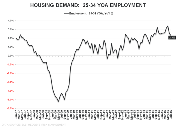 Squishy | July Employment - 25 34 YOA Employment