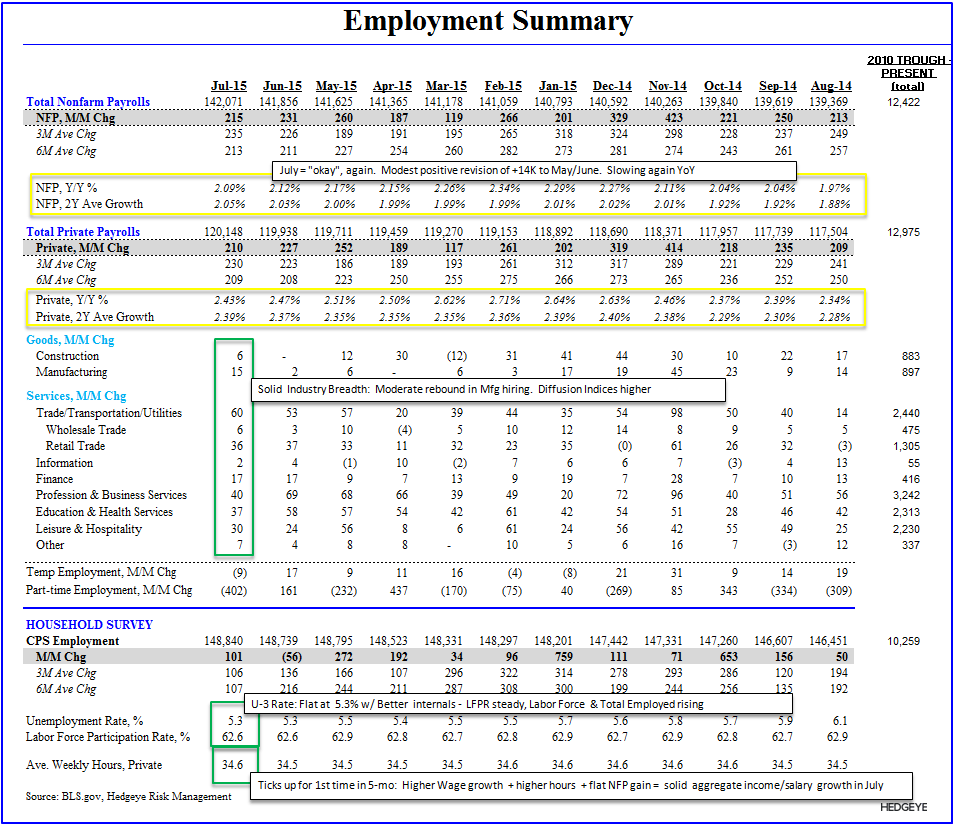 Squishy | July Employment - Employment Summary Table July