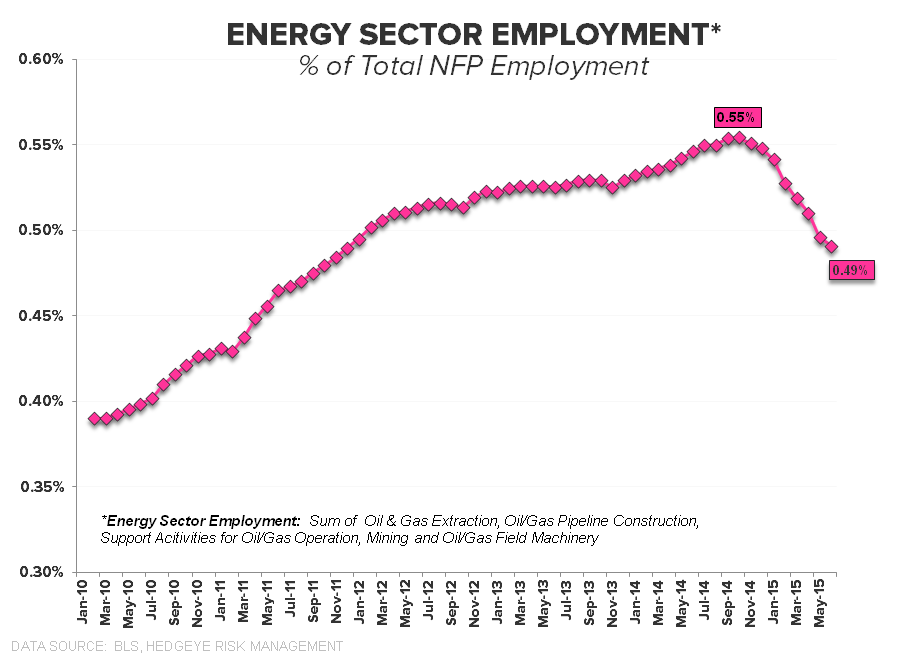 Squishy | July Employment - Energy   of NFP