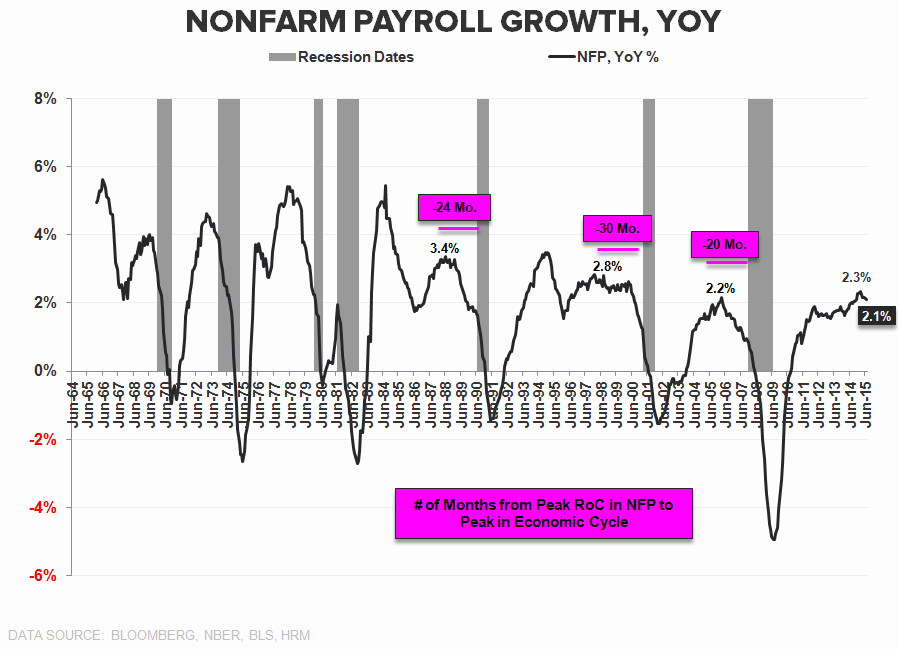 Squishy | July Employment - NFP YoYpng