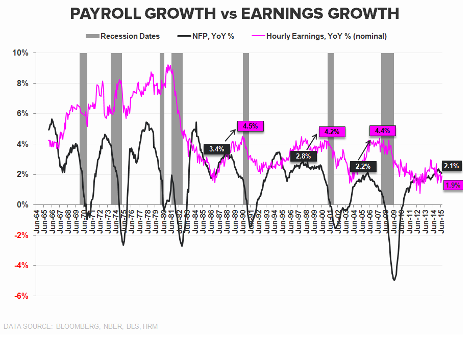 Squishy | July Employment - NFP growth vs Earnings Growth