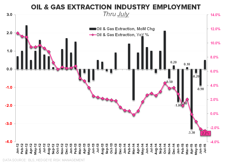 Squishy | July Employment - Oil Industry Employment Thru July